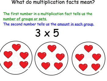 Multiplication Introduction Smartboard, Activity and Quiz