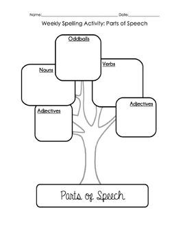 Meaningful Word Work Activities