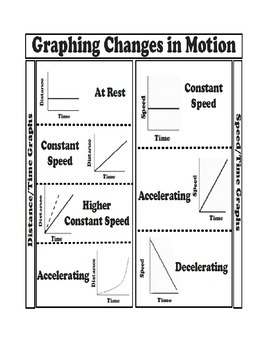 Measure and Graph Changes in Motion