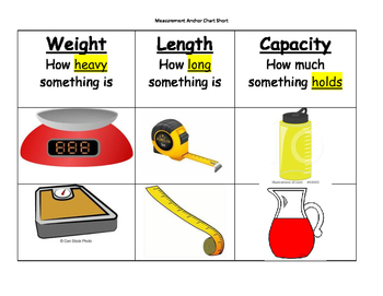 Measurement Anchor Chart Sort