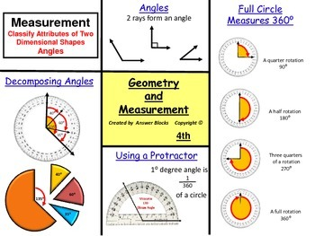 Measurement Angles 4th