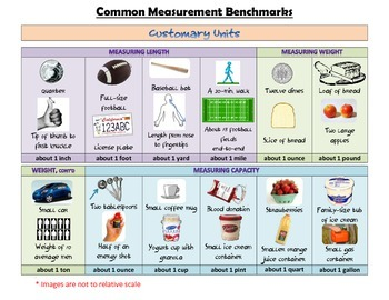 Measurement Benchmarks Reference Sheet