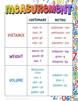 Math – Measurement Chart