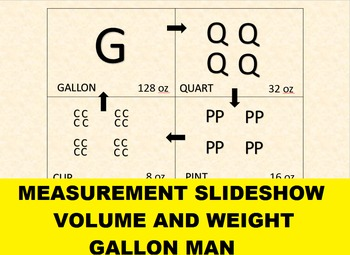 Measurement Slideshow Lesson for use with Gallon Man Art Project and Quiz