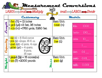 Measurement conversion chart by too tired to teach tpt - Conversion table of units of measurement ...