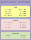 Measurement Conversion Poster