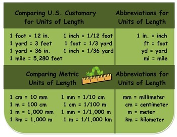 Measurement Equivalency Chart