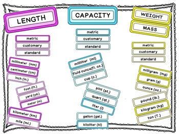 Measurement: Length, Capacity, Weight/Mass Benchmarks