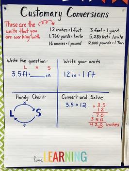 Converting Measurement Lesson (5th Grade Common Core Aligned)