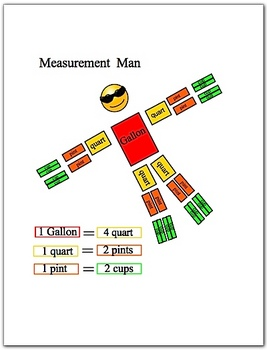 Measurement Man Gallon Man Smartboard