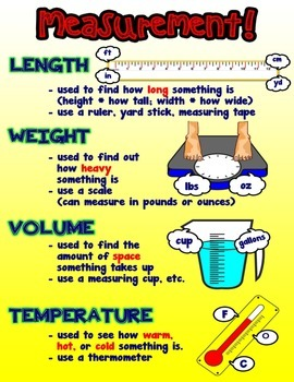 Measurement = Poster/Anchor Chart with Cards for Students