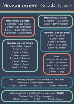 Measurement Conversion Quick Guide