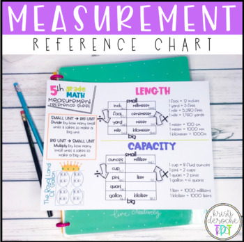 Measurement Reference Chart and Video