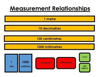 Measurement Relationships Ontario Grade 6 Math