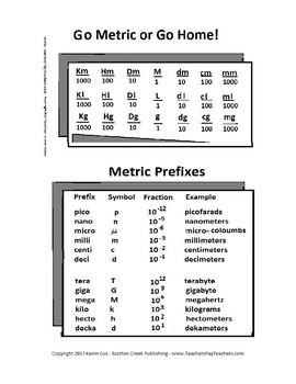 Metric System Handy Charts