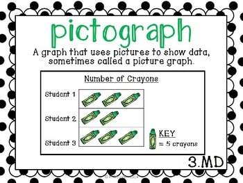 Measurement and Data Common Core Math Vocabulary Posters- Grade 3