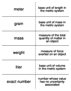 Measurements in Chemistry Vocabulary Flash Cards for Gener