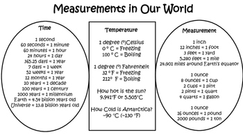 Measurements in Our World