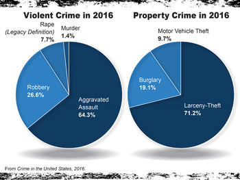 Measurements of Crime PowerPoint, Cloze Notes, and Exit Ticket
