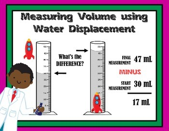 Measuring Volume using Displacement: How To Poster