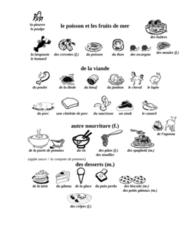 Meats, Seafood, Sides, and Desserts Vocabulary in French