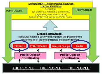 PowerPoint: Media & Elections
