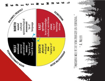 Medicine Wheel Framework  3 Part Lesson Plans Full Intro Unit Reconciliation