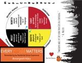 Medicine Wheel Framework  Poster Graphic Organizer Residential School Timeline