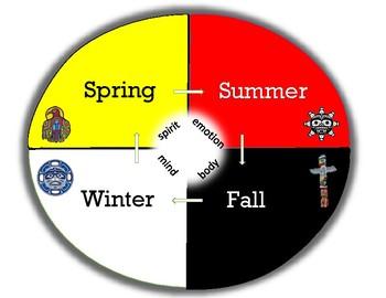 Medicine wheel - Seasons