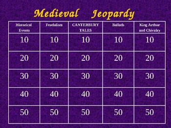 Medieval England Jeopardy Powerpoint