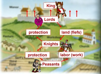 Medieval Europe Animated PowerPoint - Charlemagne and Feudalism