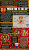 Medieval Heraldry Infographic