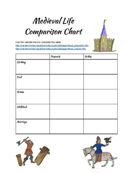 Medieval Life Comparison Chart