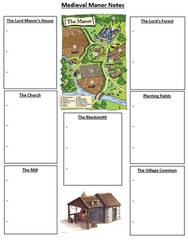 Medieval Manor and Coat of Arms - Create Your Own! (Notes, PP, and Handout)