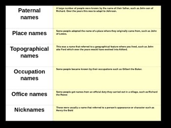 Medieval Names - Where did surnames come from