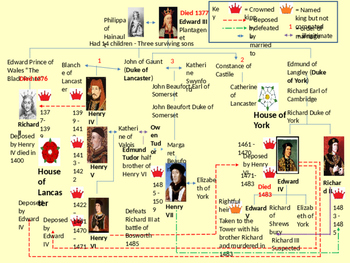 Medieval Realms: Who deserved to win the Wars of the Roses?