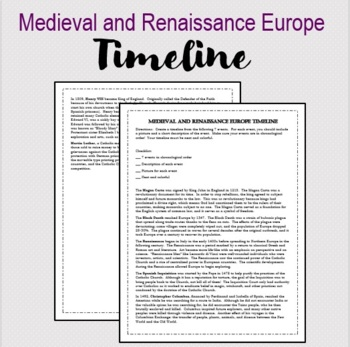 Medieval and Renaissance Europe Timeline