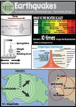 Mega Earthquakes and Tsunami Clip Art Set {Messare Clips and Design}