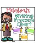 Melonheadz Writing Process Chart