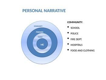 Memoir Unit PowerPoint Personal Narrative
