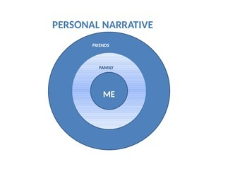 Memoir Unit PowerPoint Personal Narrative