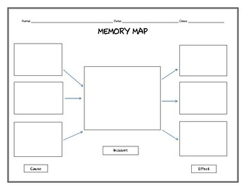 Memory Map (Cause-Incident-Effect)