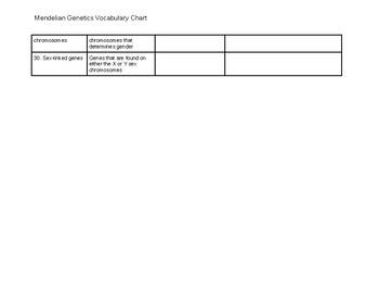 Mendelian Genetics Vocabulary Chart