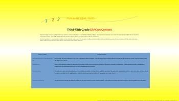 Mental Math Division Strategies