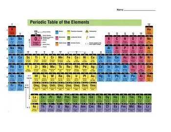 Mental Math Multiplication Challenge:  Periodic Table