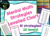 Mental Math Strategies Levelled Chart