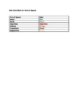 Mentor Sentences: Parts of Speech- Classroom Ideas from the Sea Shore