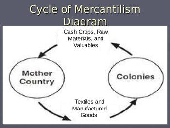 Mercantilism and Triangular Trade
