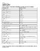 Merchant of Venice Elizabethan Vocabulary - List, Definitions, Test, Practice