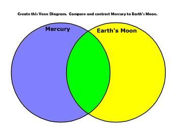 Venn diagram about moon wiring diagram database mercury vs earth s moon graphic organizer venn diagram activboard by rh teacherspayteachers com math venn diagram 3 circle venn diagram ccuart Image collections